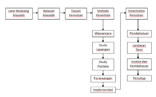 struktur navigasi non linear relationship