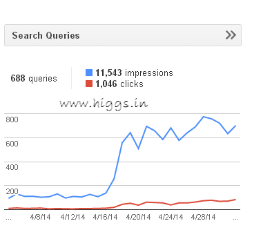 How to check and download related search queries in Google webmaster tools