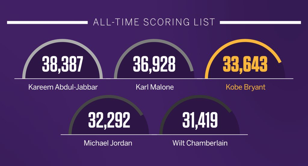 Kobe Bryant last NBA game - 3rd in All-time Scoring