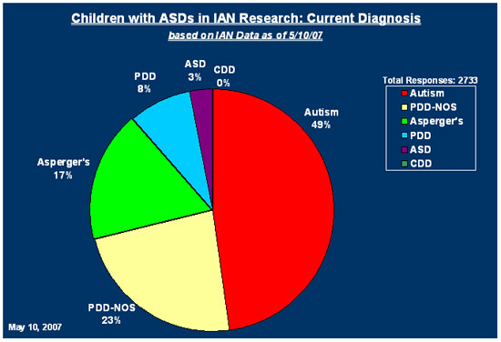 a research on the autism spectrum disorder Autism spectrum disorder  researchers at the center for autism research at the children's hospital of philadelphia are studying the underlying causes of asd and.