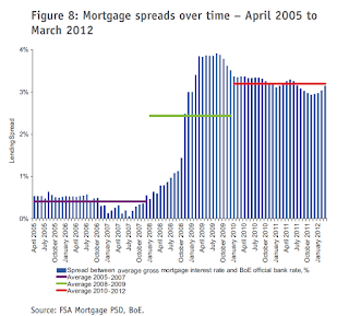 FSA+Mortgage+spreads+2005-2012.png