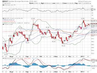 Gráfico da Bolsa do Brasil