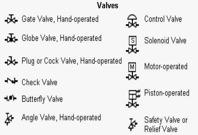 Butterfly valve symbol