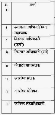 Post Details ZP Solapur Recruitment 2014
