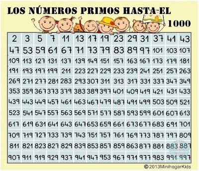 Un rincón del cole: Números primos y compuestos