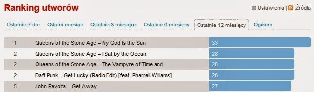 Ranking utworów roku 2013 (Last. Fm)