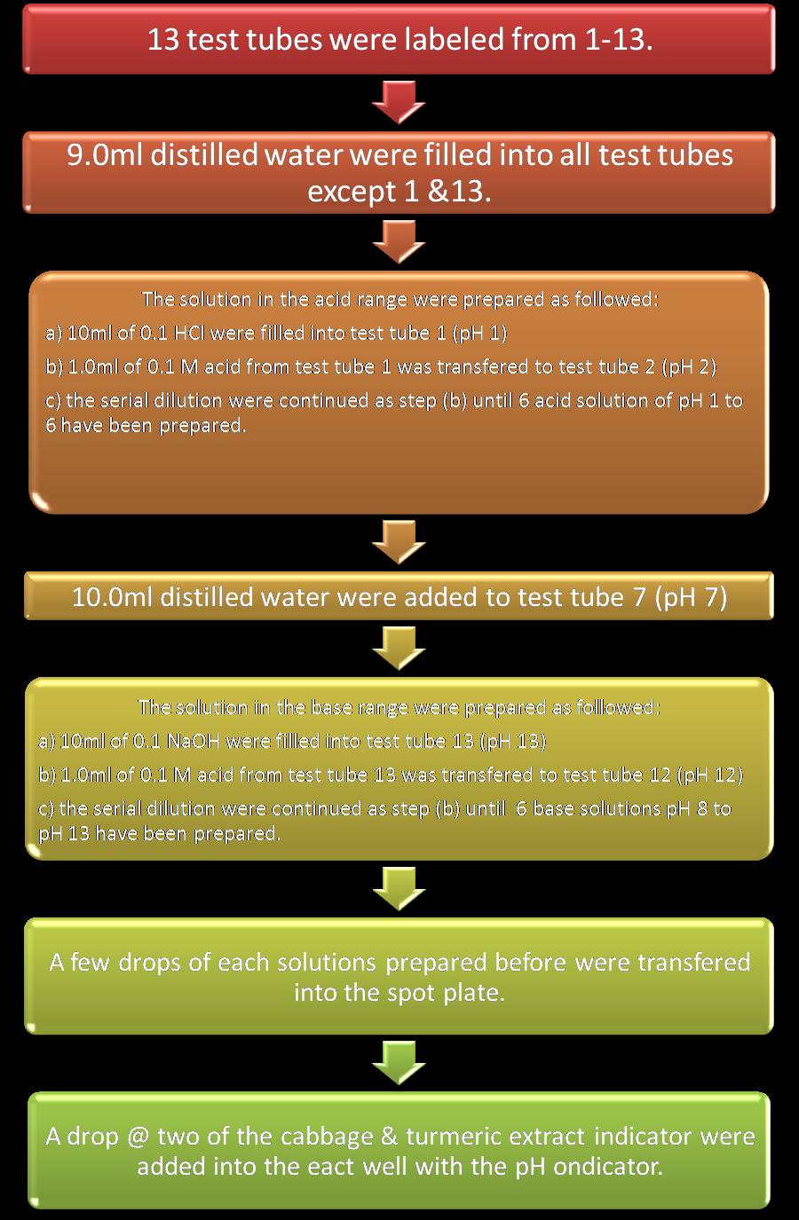 acid base properties of amino acids lab report
