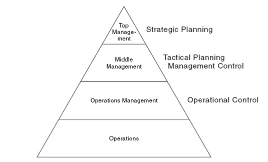 dampak sistem kontrol terhadap perilaku organisasi Ø sistem yang digunakan dalam organisasi pengetahuan tentang perilaku dan teori organisasi dipadukan mempunyai dampak terhadap organisasi.