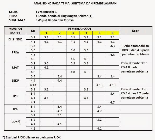 Kisi Kisi Soal Uas Bahasa Sunda Kelas 6 Sd Zip