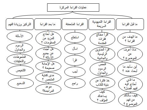 هيا نتعلم اللغة العربية خريطة مفاهيم عمليات القراءة المركزة