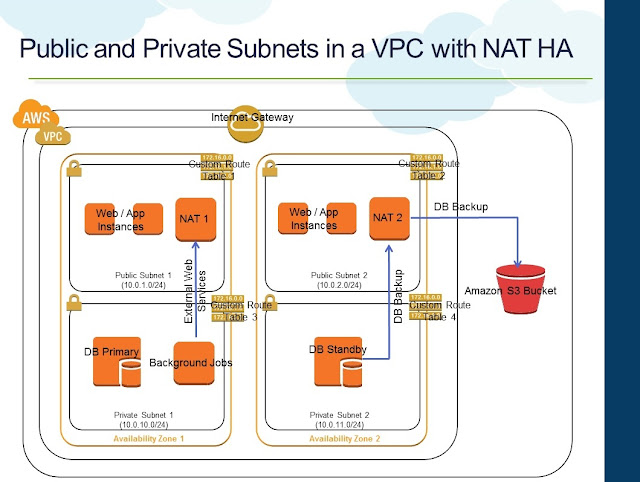 NAT Instance High Availability