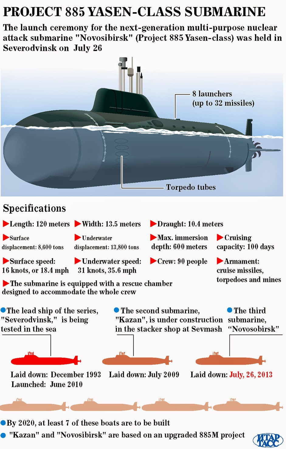 Project 885 Yasen Class Submarine