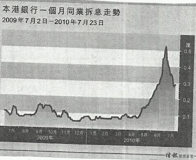 本港銀行一個月同業拆息 2009.7-2010.7