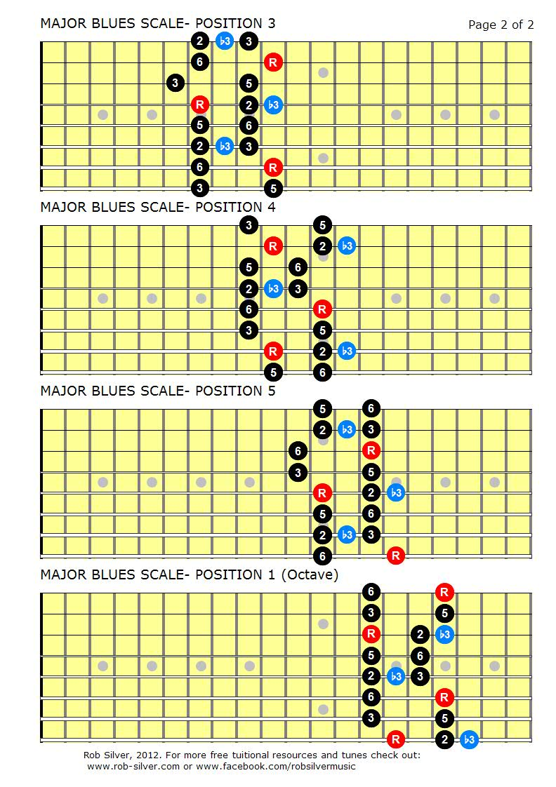 ROB SILVER MINOR AND MAJOR BLUES SCALES FOR 8 STRING GUITAR