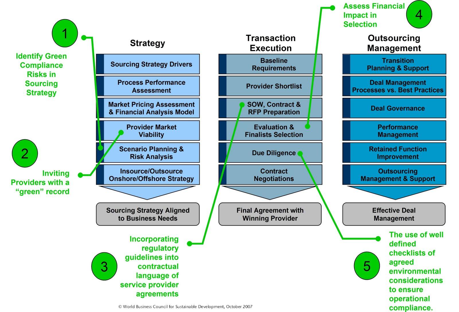 performance management ikea
