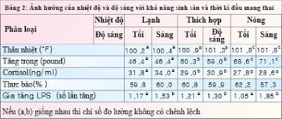 Bảng 2: Ảnh hưởng của nhiệt độ và độ sáng tới khả năng sinh sản thời kỳ đầu mang thai.