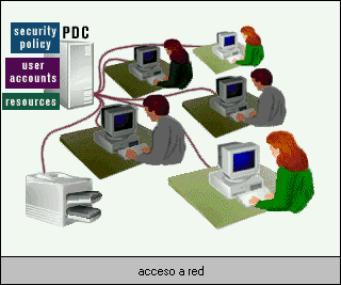 Internet definicion de lan man y wan for Red de una oficina