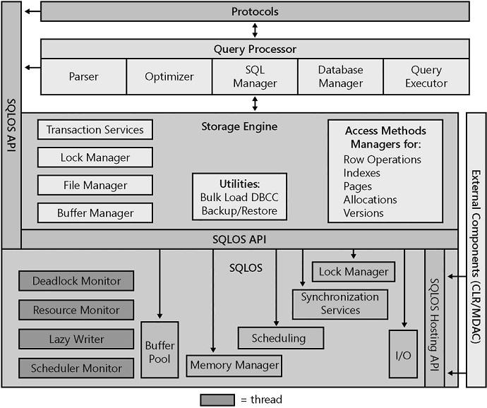 microsoft sql server : sql server architecture ( interview )