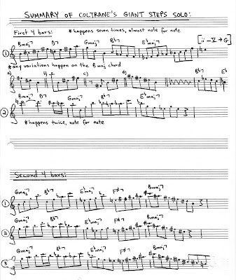 This summary of John Coltrane's Giant Steps solo shows the digital patterns he played repeatedly during the first eight measures.