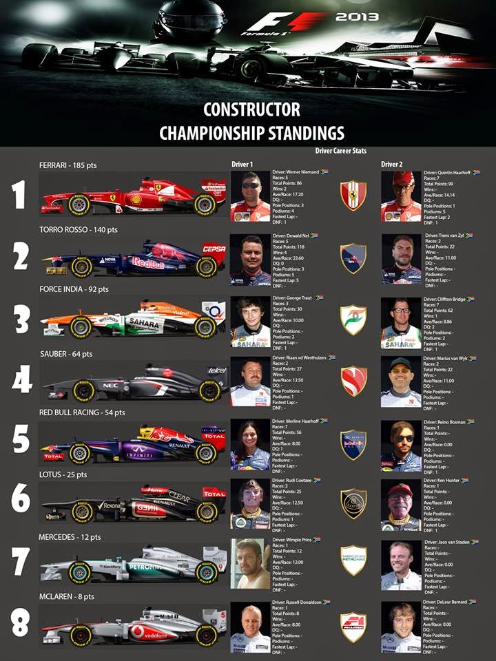 F1 2013 Online Championship