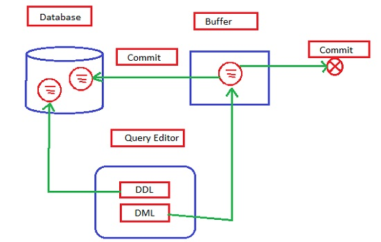 Transaction Control Languages in sql server