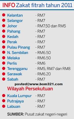 Kadar Zakat Fitrah 2011/ 1432H Bagi Negeri-Negeri Di Seluruh Malaysia