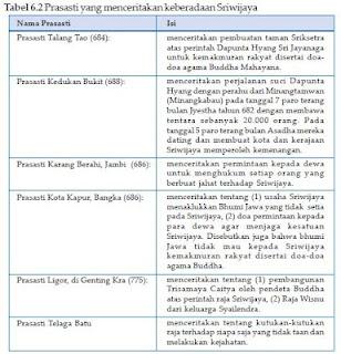 Daftar Prasasti Kerajaan Sriwijaya
