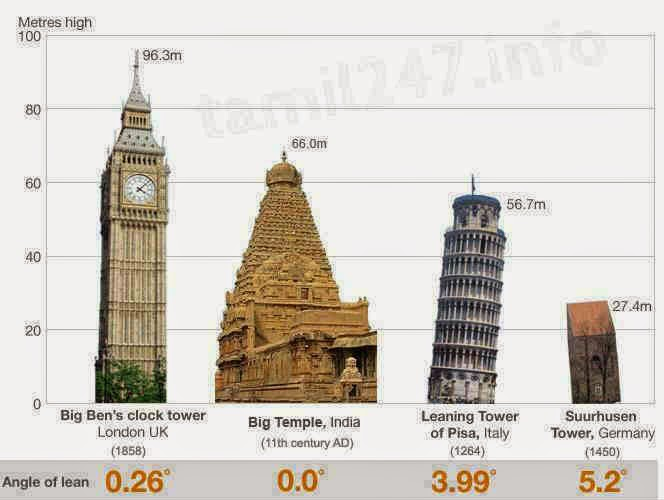 thanjavur temple height and angle of lean picture