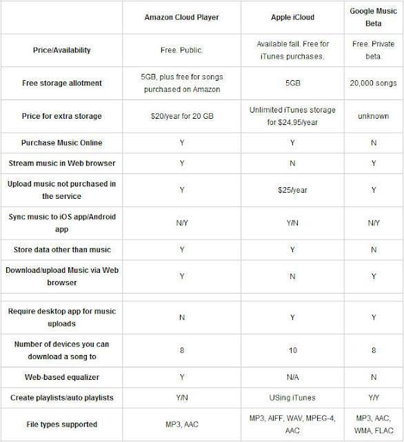 Cloud Services Comparison image from Bobby Owsinski's Music 3.0 blog