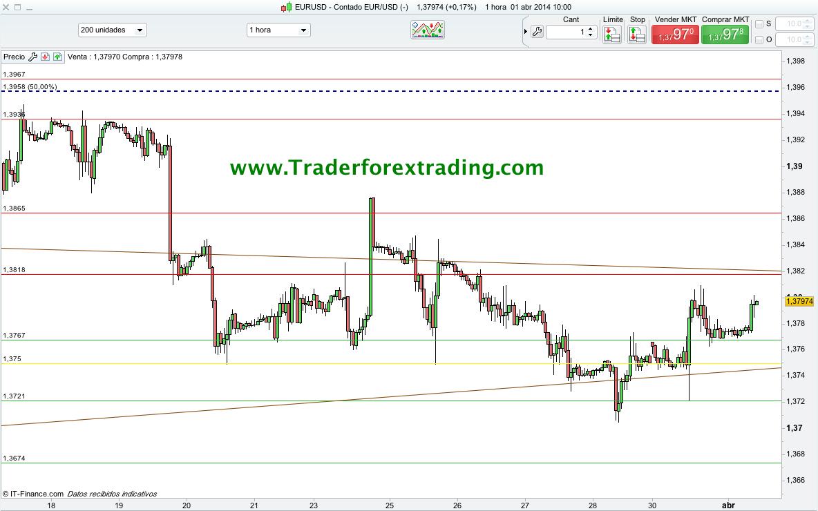Gráfico EUR/USD