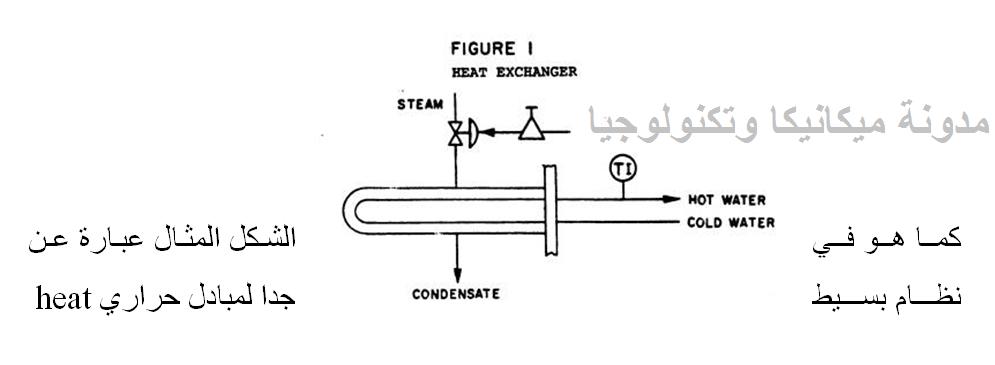 عن نظام بسيط جدا لمبادل حراري heat