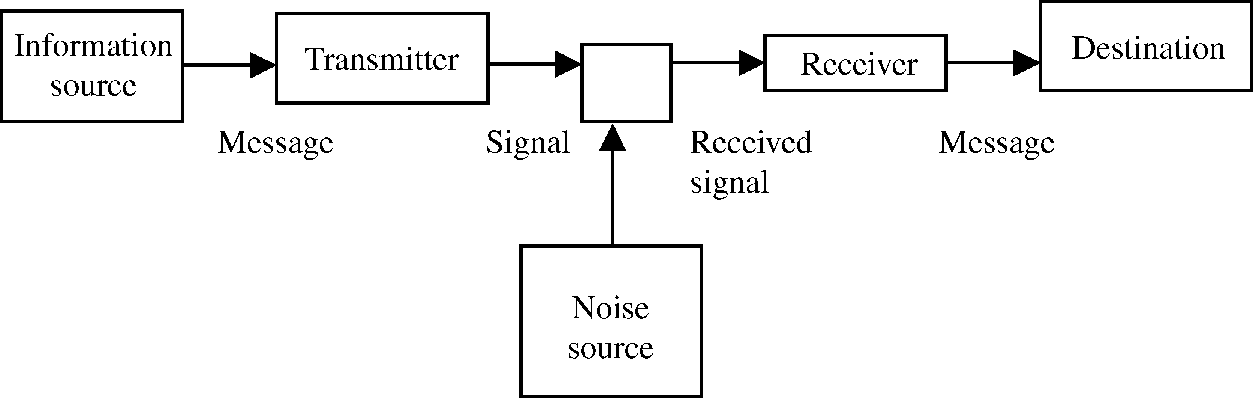 block diagram digital communication system