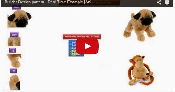 Java ee builder design pattern real time example for Object pool design pattern java example