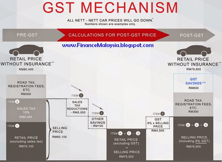 Finance Malaysia Blogspot: [GST] Car Prices will Drop? (March 2015 ...