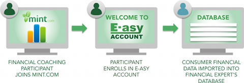 E-asy Account