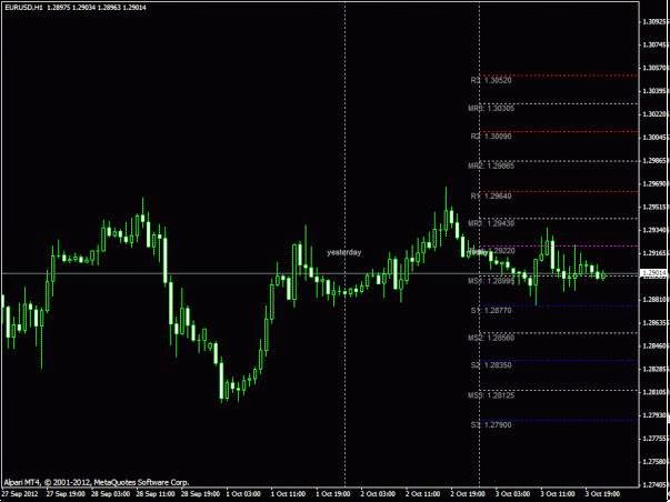 TzPivots Indicator - free download - forex trading strategies - expert for MetaTrader 4 ...