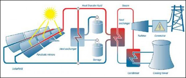 Potensi pembangkit listrik tenaga surya di indonesia imtek kunci dari pembangkit listrik tenaga surya adalah bagaimana menyusun receiver dengan bahan dan susunan yang dapat menyerap energi panas dari matahari dengan ccuart Choice Image