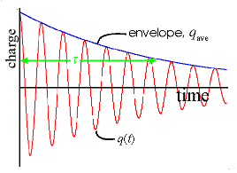 decaying oscillation of LRC circuit