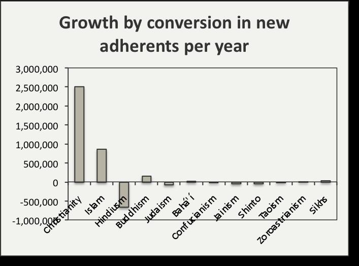 act conversion