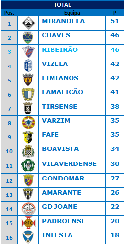 CLASSIFICAO