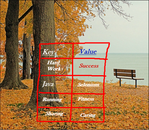 Basics Of Hashtable In Java User Friendly Tech Help