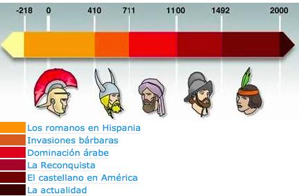 formación y evolución de la lengua española