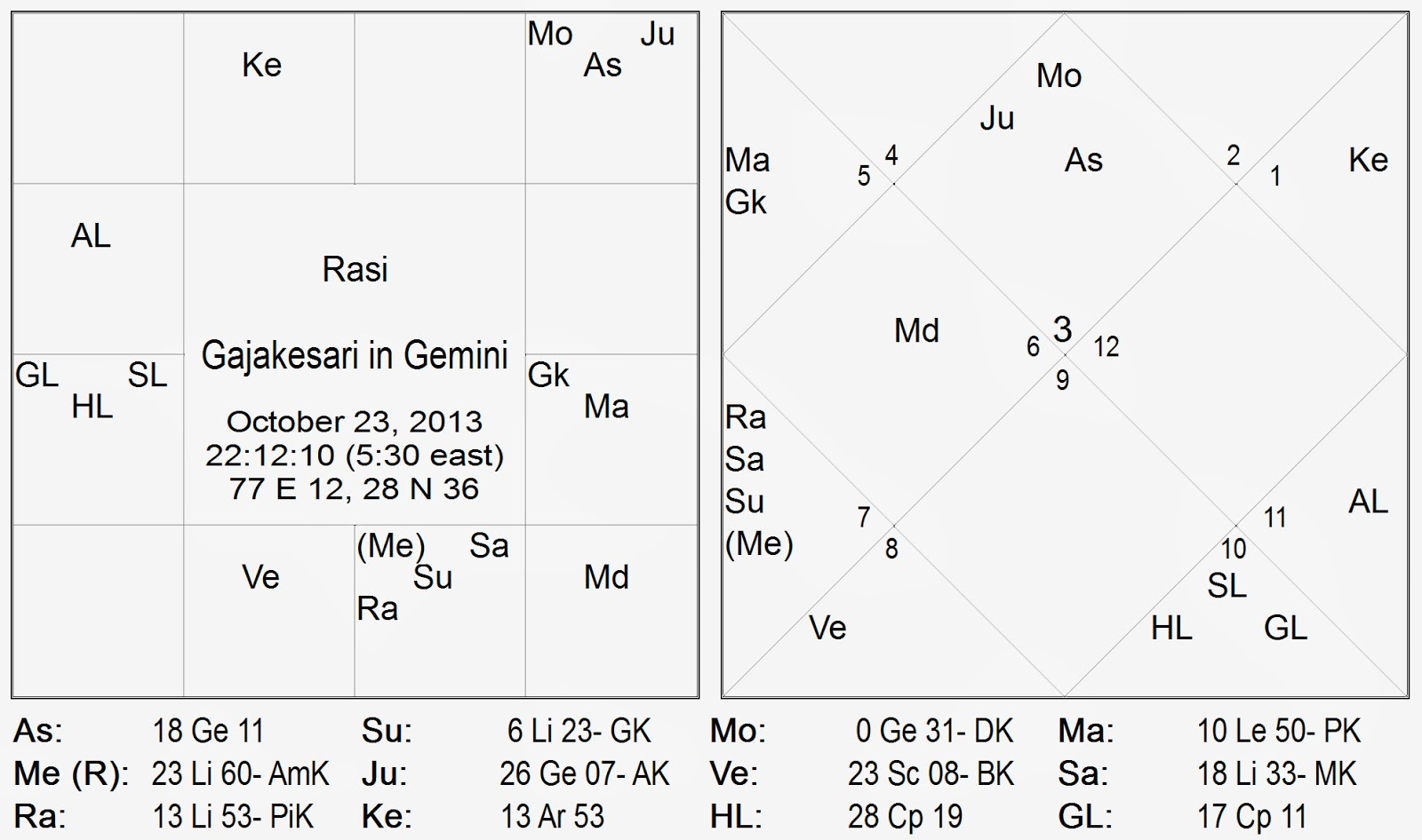 Scope of gajakesari yoga moon and jupiter in gemini with mercury retrograde on 23rd october 2013
