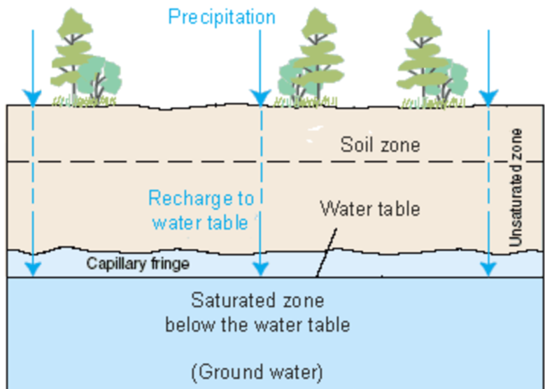 precipitation and soil mingles Climate governs the rate and type of soil formation and is also the microsoft powerpoint - an introduction to soils, soil formation and terminologypps.