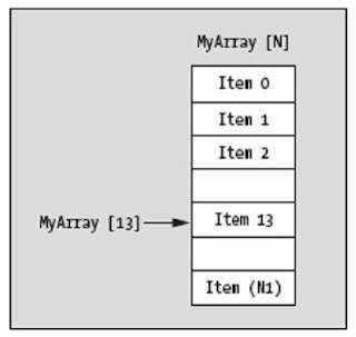 Learn how to declare, use and access the members of an array (vector) in Java.