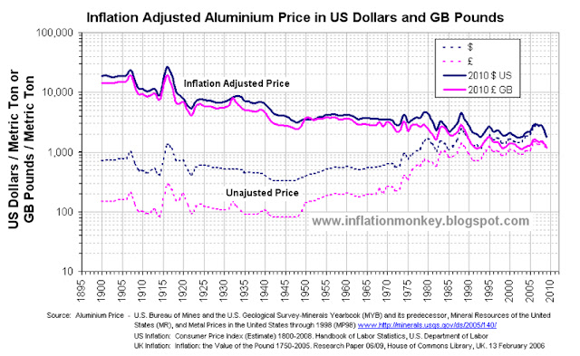 Chart showing the historic price of aluminium and the inflation adjusted aluminium price since 1900 to 2011 in Pounds Sterling and Dollars