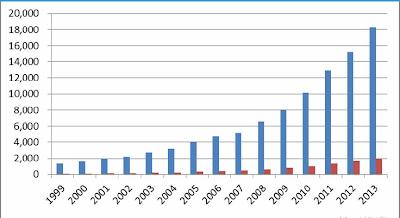 中國醫療器械與藥品市場規模對比