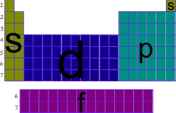 Reaccin en la fsica y la qumica regiones de la tabla periodica como determinar la ubicacin grupo y periodo de un periodo en la tabla peridica urtaz Images
