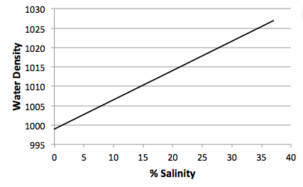Why does adding salt to water increases its density?