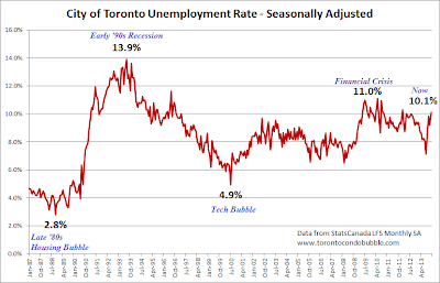 toronto unemployment rate 2014 update